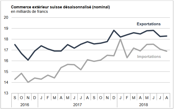 Swiss exports and imports, seasonally adjusted (in bn CHF), August 2018