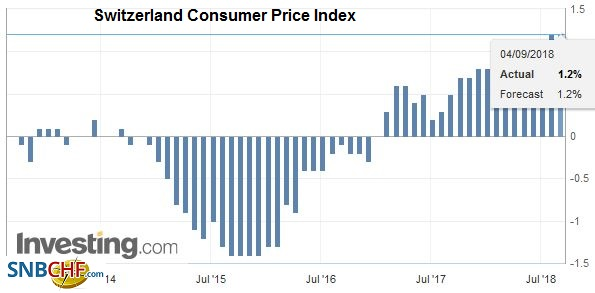 Switzerland Consumer Price Index (CPI) YoY, Aug 2018