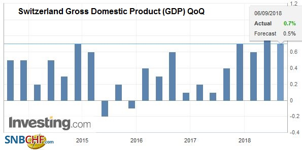 Switzerland Gross Domestic Product (GDP) QoQ, Q2 2018
