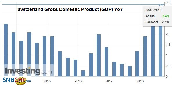Switzerland Gross Domestic Product (GDP) YoY, Q2 2018