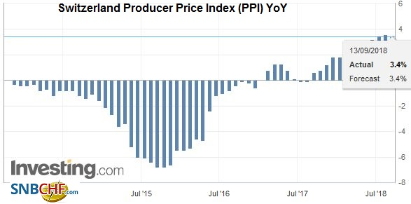 Switzerland Producer Price Index (PPI) YoY, August 2018