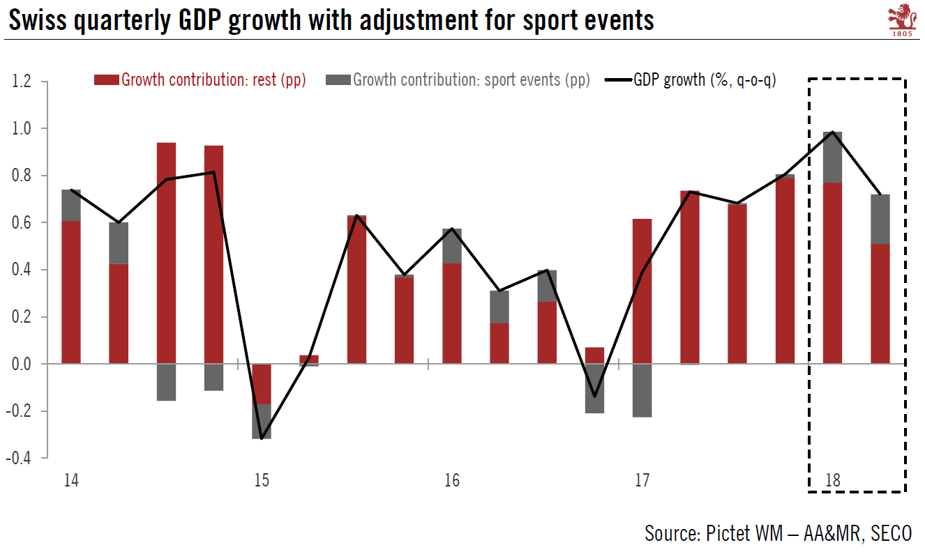 Swiss quarterly GDP growth with adjustment for sport events 2014-2018