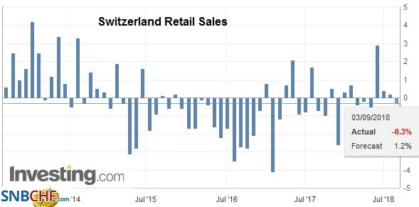 Switzerland Retail Sales YoY, July 2018