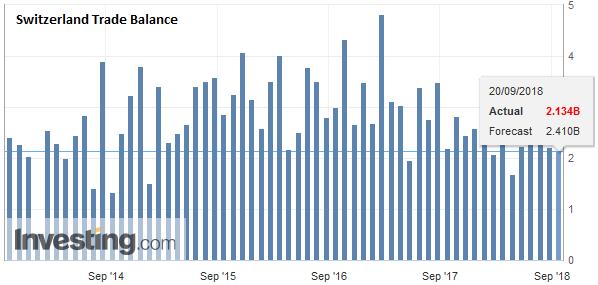 Switzerland Trade Balance, August 2018