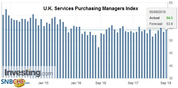 U.K. Services Purchasing Managers Index (PMI), Oct 2013 - Sep 2018
