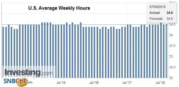 U.S. Average Weekly Hours, Oct 2013 - Sep 2018