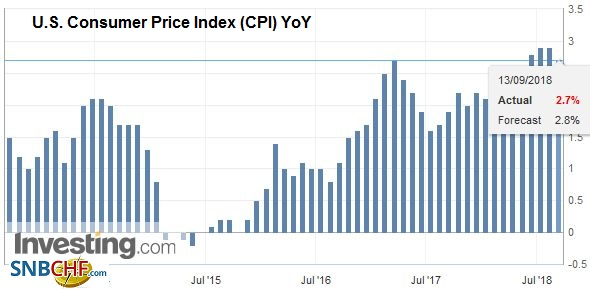 U.S. Consumer Price Index (CPI) YoY, Sep 2013 - Sep 2018