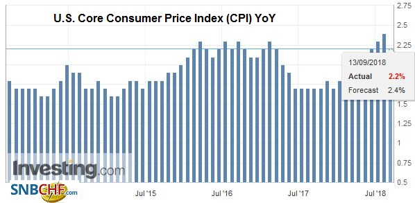 U.S. Core Consumer Price Index (CPI) YoY, Sep 2013 - Sep 2018