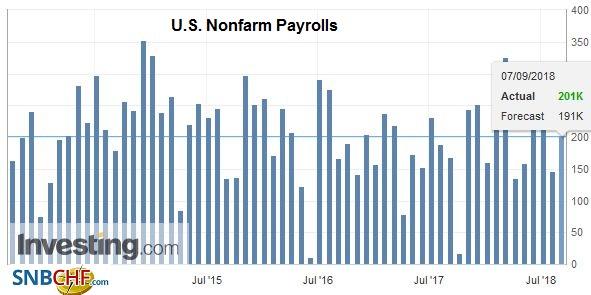 U.S. Nonfarm Payrolls, Sep 2013 - Sep 2018