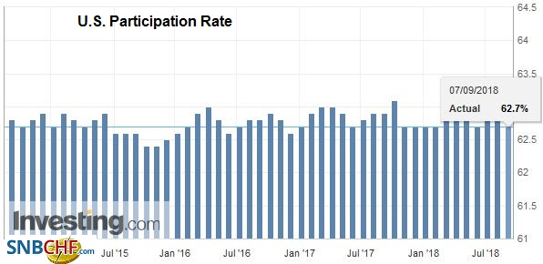 U.S. Participation Rate, Sep 2014 - Sep 2018