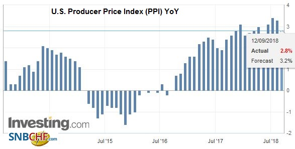 U.S. Producer Price Index (PPI) YoY, Oct 2013 - Sep 20181