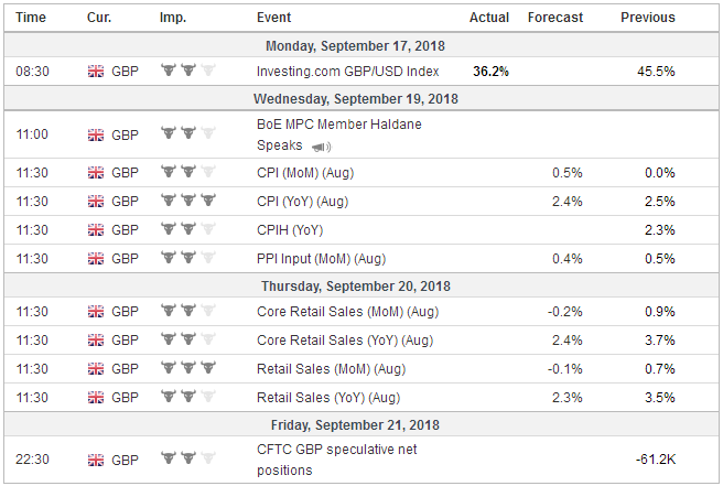 Economic Events: United Kingdom, Week September 17