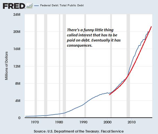 US Debt: Total Public Debt, 1970 - 2018