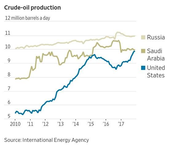 US Oil Production, 2010 - 2018