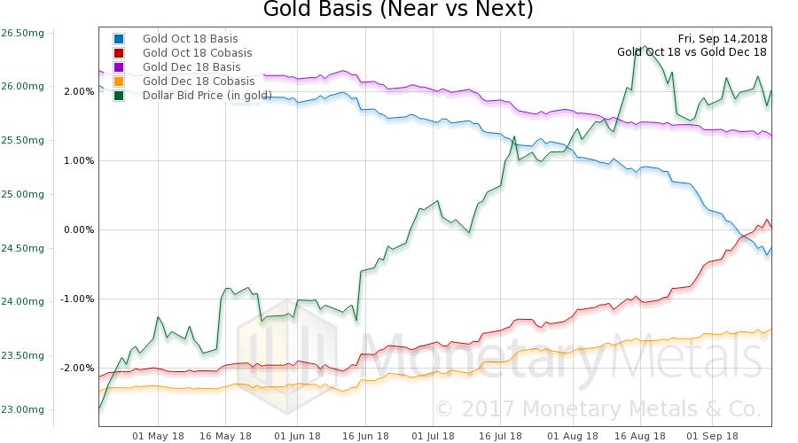 Gold Basis and Co-basis