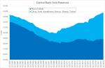 Central Bank Gold Reserves, Q1 2000 - Q1 2018