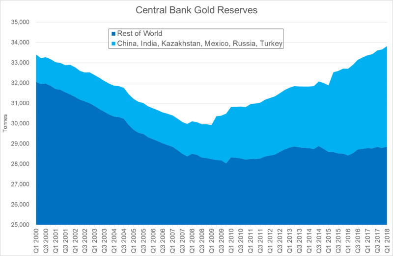 Central Bank Gold Reserves, Q1 2000 - Q1 2018