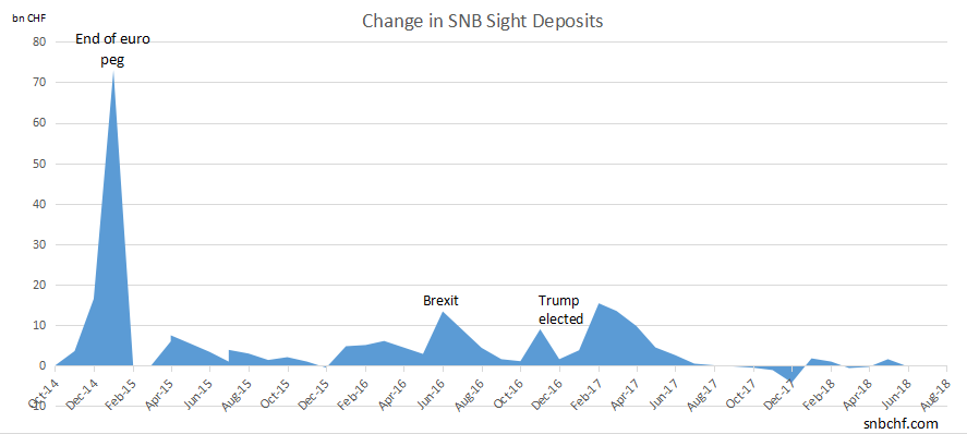 Change in SNB Sight Deposits August 2018