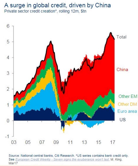 A surge in global credit, driven by China