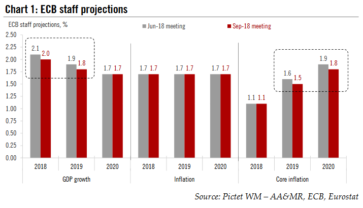 ECB staff projections