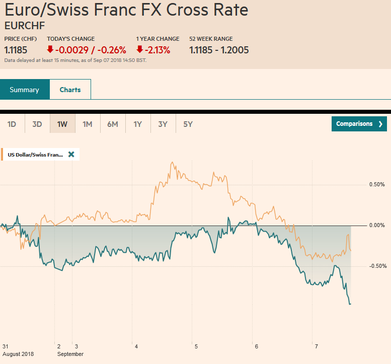 EUR/CHF and USD/CHF, September 7