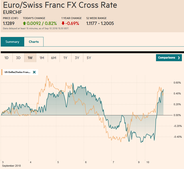 EUR/CHF and USD/CHF, September 10