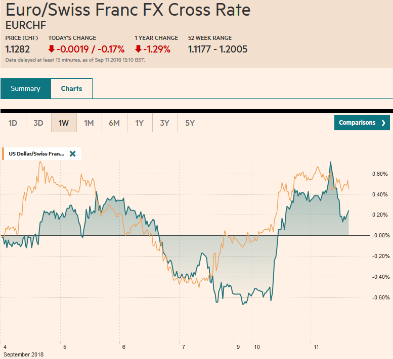 235 Chf In Euro