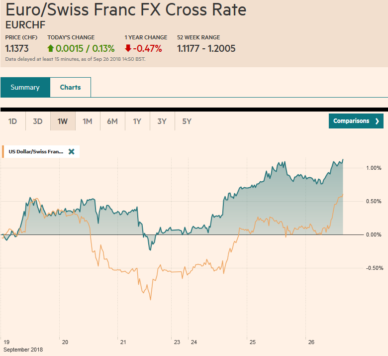 EUR/CHF and USD/CHF, September 26