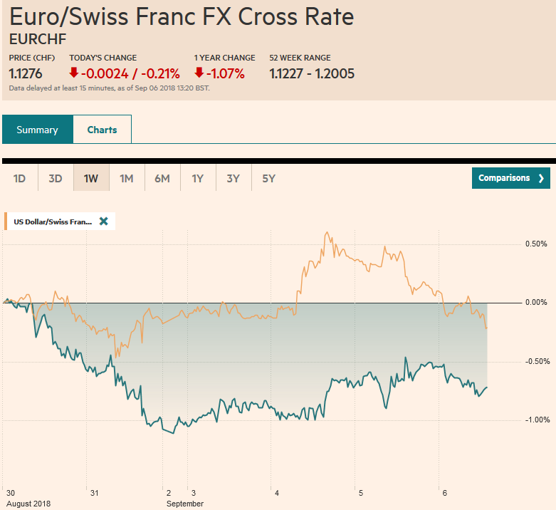 EUR/CHF and USD/CHF, September 06