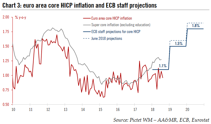 euro area core HICP inflation and ECB staff projections