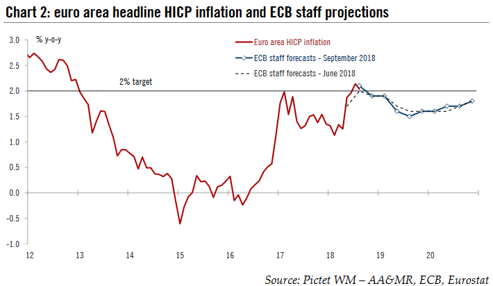 euro area headline HICP inflation and ECB staff projections