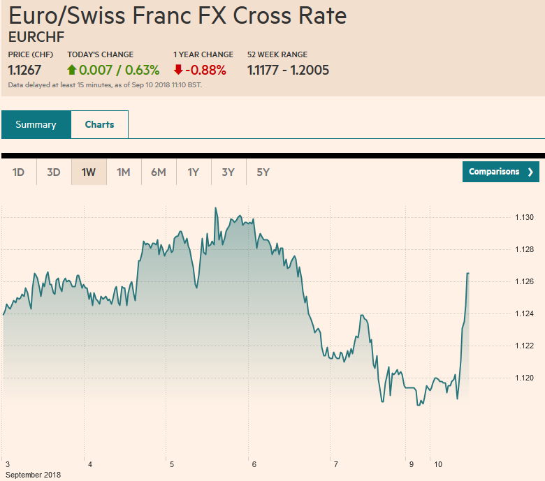 Euro/Swiss Franc FX Cross Rate, September 10