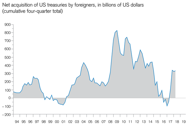 Foreign investors buying an increasing amount of US government bonds