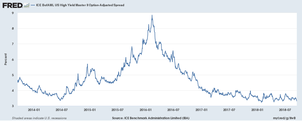 ICE BofAML US high Yield Master II Option-Adjusted Spread, 1998-2018