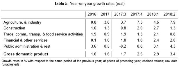 GDP YoY Growth