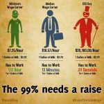 Income Inequality Infographic Workers Middle Class and CEOS get Compared