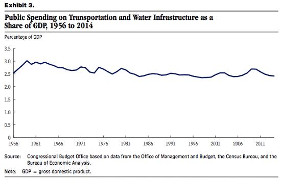 Infrastructure Spending 1956-2011