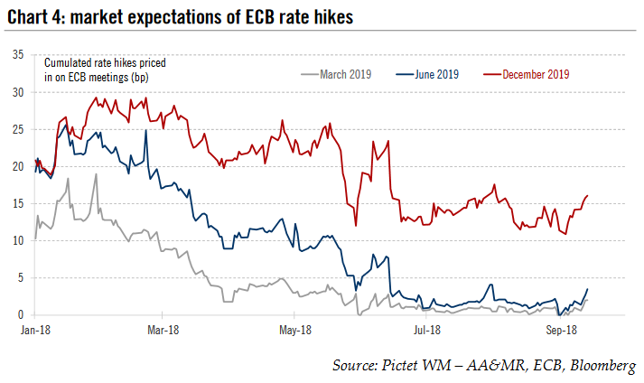 market expectations of ECB rate hikes