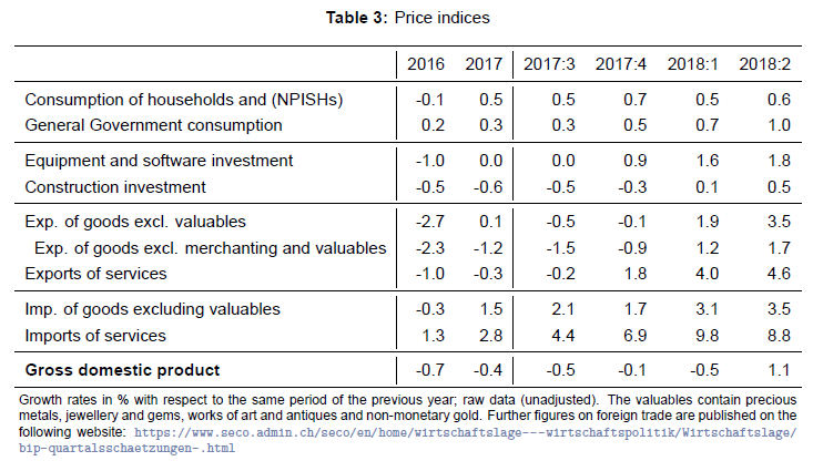 Production Side YoY Growth Rates, Q2 2018