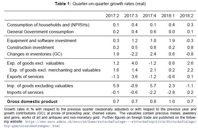 Quarter on Quarter Growth Rates ESVG, Q2 2018