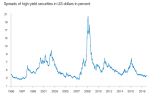 Speads of high-yield securities in US dollars in percent