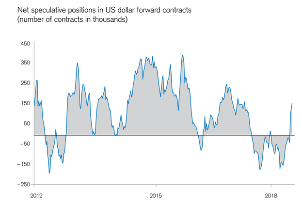 Speculative USD positions on the rise