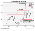 US Stock Market Bubble