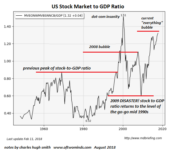 US Stock Market to GDP Ratio 1960-2020