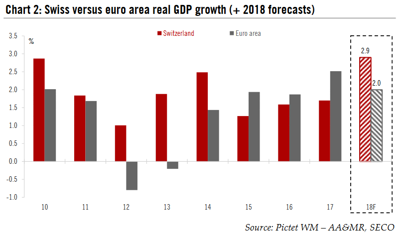 Swiss versus euro area real GDP growth (+ 2018 forecasts)