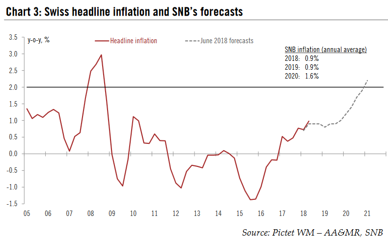 Swiss headline inflation and SNB's forecasts