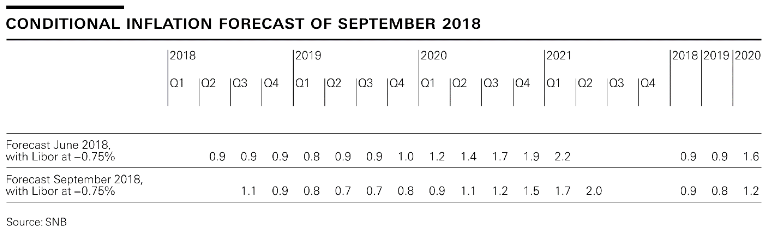 Switzerland Inflation and Inflation Forecast