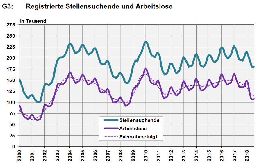 Switzerland, Number of Employed and Number of Job Seekers, August 2018