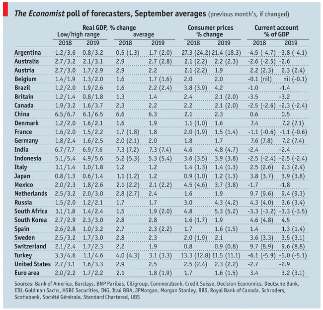 The Economist poll of forecasters, September 2018