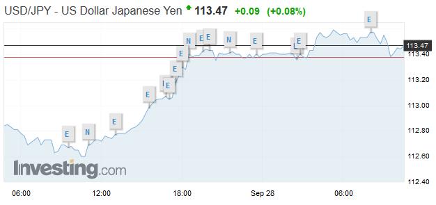 USD/JPY, September 28